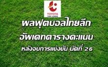 ผลฟุตบอลไทยลีกทุกคู่ นัดที่ 26 - อัพเดทตารางคะแนน