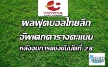 ผลบอลไทยลีกทุกคู่ นัดที่ 28 - อัพเดทตารางคะแนน