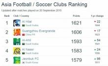 ดีใจหนักมาก!!! สโมสรฟุตบอลไทยติดอันดับ 1 ในอาเชียน และรั้งอันดับต้นๆในเอเซีย