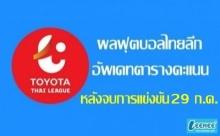 อัพเดทตารางคะแนน ไทยลีก 2017 และผลการแข่งขัน วันที่ 29 กรกฎาคม