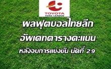 ผลบอลไทยลีกทุกคู่ นัดที่ 29 - อัพเดทตารางคะแนน